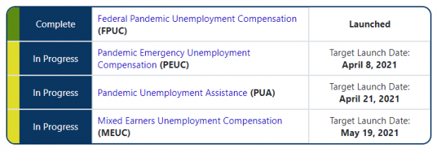 A screenshot taken Wednesday, March 17, 2021, of the state Department of Workforce Development (DWD) program progress tracker shows the launch dates for the latest round of benefits under four pandemic unemployment programs. Screenshot of Wisconsin Department of Workforce Development