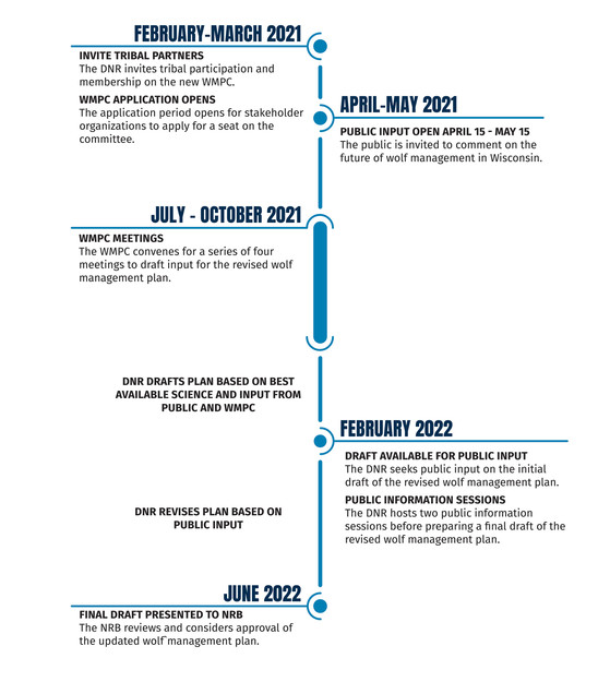 Wolf Management Planning Committee Timeline