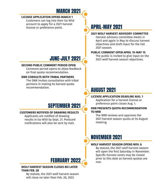 2021 Wolf Harvest Season Planning Timeline