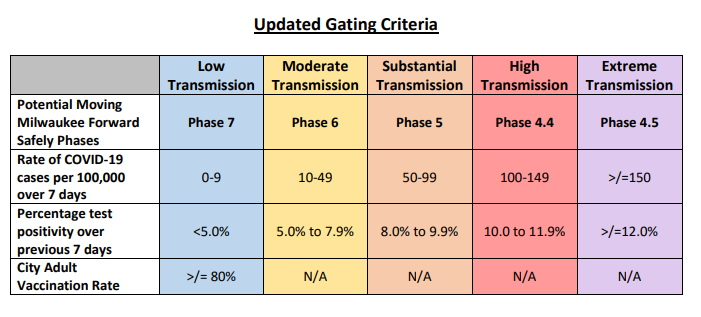 Milwaukee Health Department COVID-19 Gating Criteria. Image from MHD