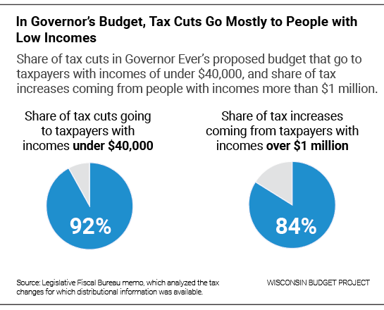 In Governor's Budget, Tax Cuts Go Mostly to People with Low Incomes
