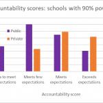 Data Wonk: The Paradox of Voucher Schools