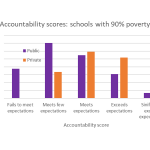 Data Wonk: The Paradox of Voucher Schools