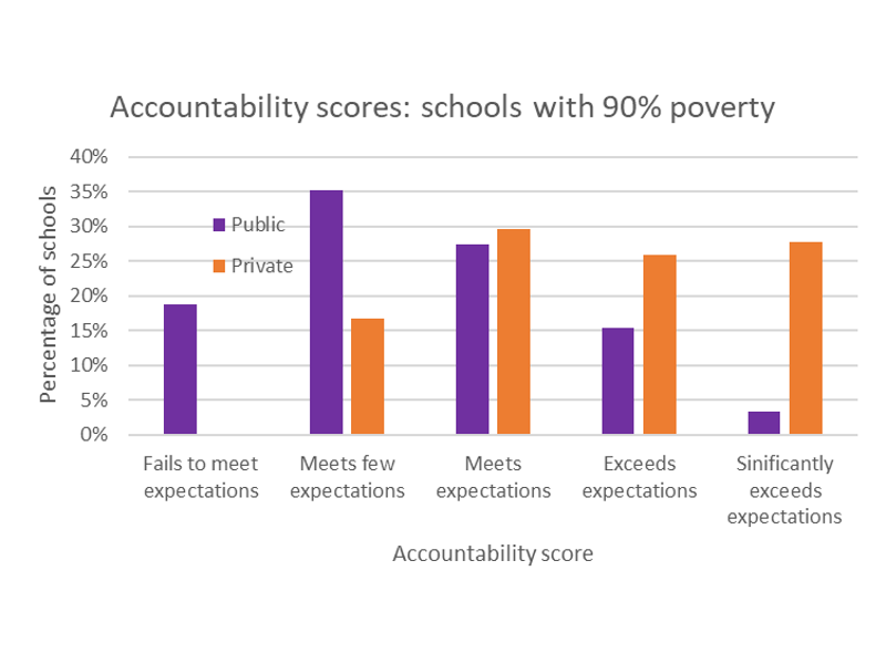 Accountability scores: schools with 90% poverty