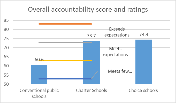 Overall accountability score and ratings