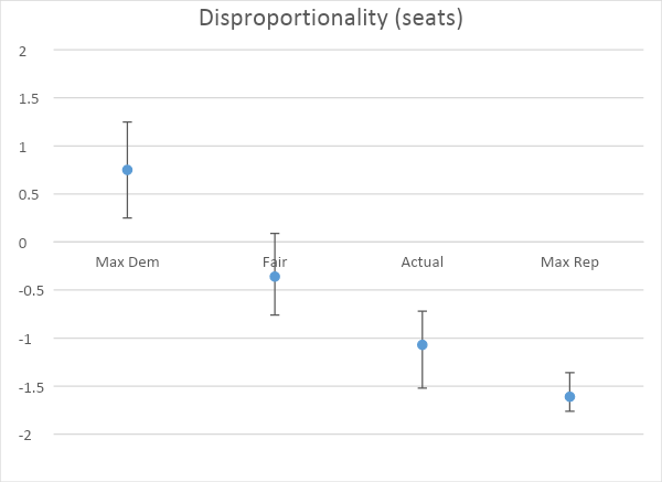 Disproportionality (seats)