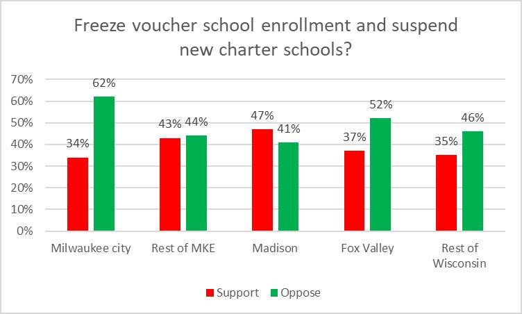 Freeze voucher school enrollment and suspend new charter schools?