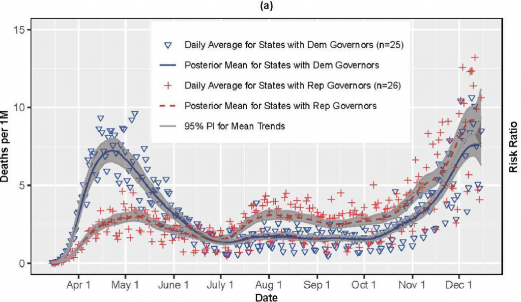 COVID-19 deaths per capita by Governors' party affiliation.
