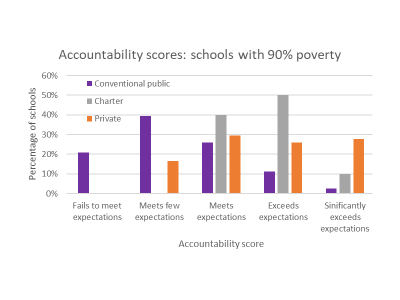 Data Wonk: About That Data on Charter Schools