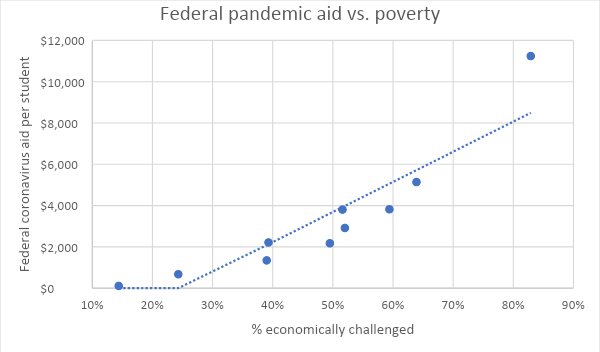 Federal pandemic aid vs. poverty