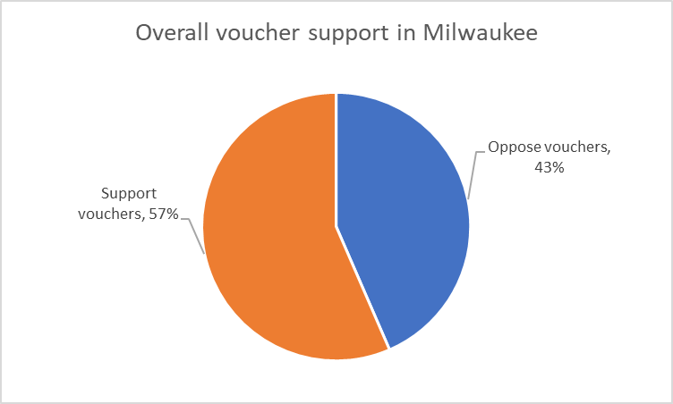 Overall voucher support in Milwaukee