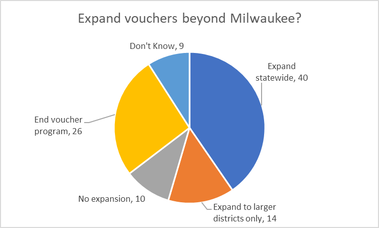 Expand vouchers beyond Milwaukee?