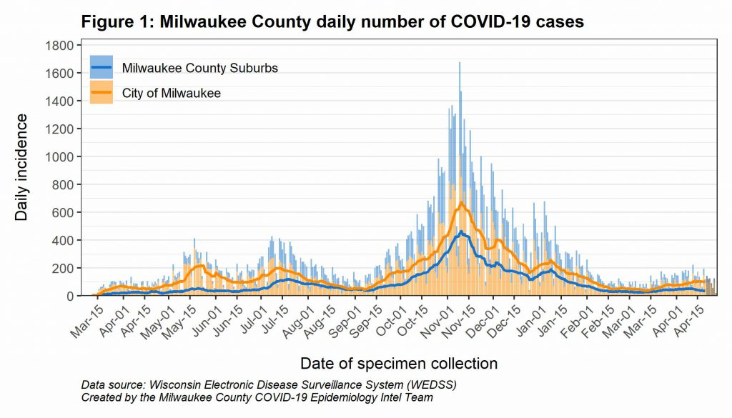 Milwaukee County daily number of COVID-19 cases