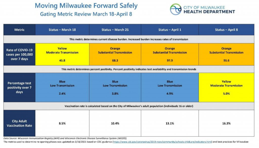 Milwaukee COVID-19 Health Performance Review. Image from MHD.
