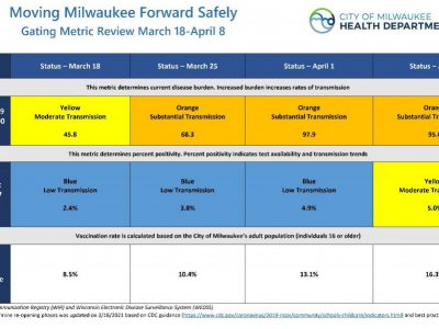 The City of Milwaukee Order Phase 6 Update