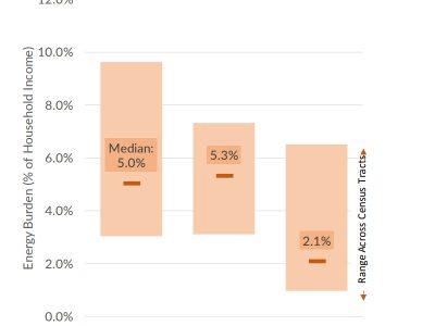 Energy Burden in Milwaukee: Study Reveals Major Disparities & Links to Redlined Areas