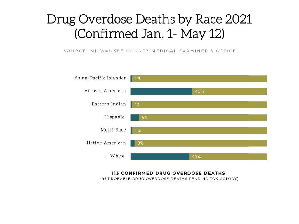 The number of African Americans who died of drug overdoses in Milwaukee County has increased each year since 2016. Graphic by Dwayne Burtin/NNS.