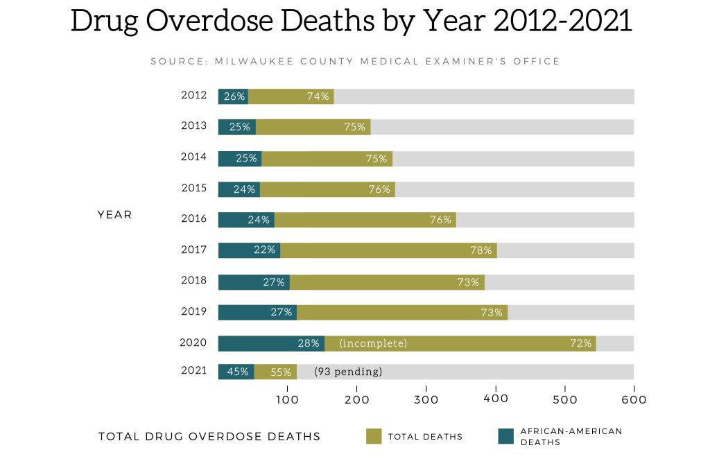 At current pace, there could be 560 drug overdose deaths in 2021. Graphic by Dwayne Burtin/NNS.
