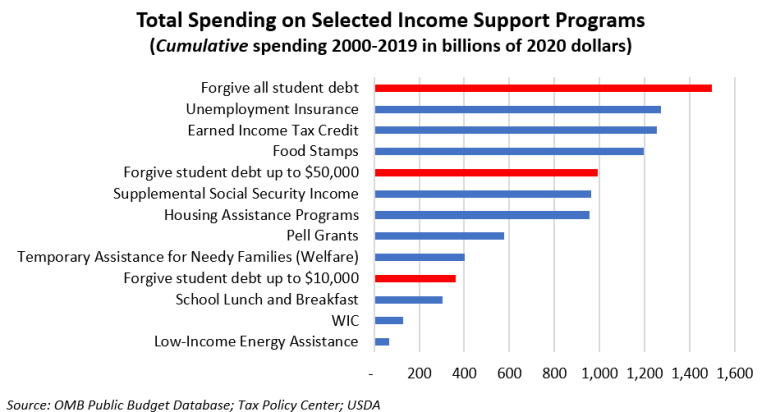 This chart compares the cost of three, one-time student loan forgiveness proposals (shown in red) against cumulative spending on several of the country's largest transfer programs over the past 20 (shown in blue.) Credit: Graphic via the Brookings Institution