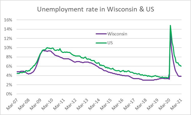 Unemployment rate in Wisconsin & US