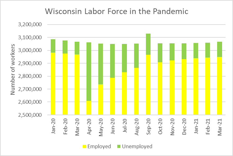 Wisconsin Labor Force in the Pandemic