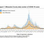 MKE County: COVID-19 Transmission Rising Slightly