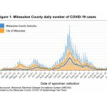 MKE County: New COVID-19 Cases Decreasing