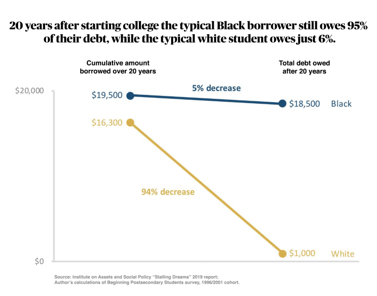 This is an analysis of median cumulative total federal student loans for white and Black student loan borrowers who started college in 1995-96 and amount owed, including principal and interest, 20 years later. Credit: Brandeis University Institute on Assets and Social Policy