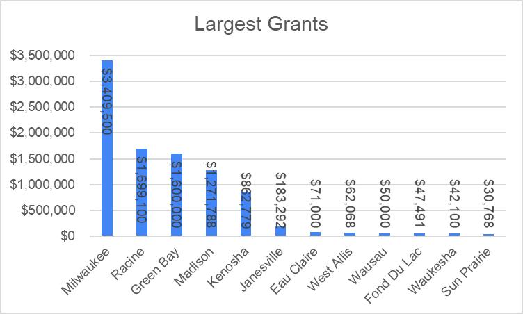 Largest Grants