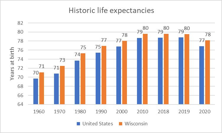 Historic Life Expectancies