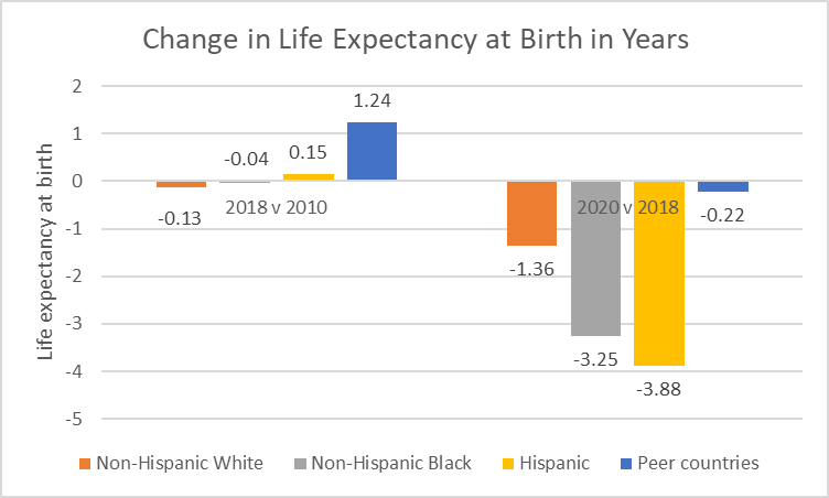 Change in Life Expectancy at Birth in Years