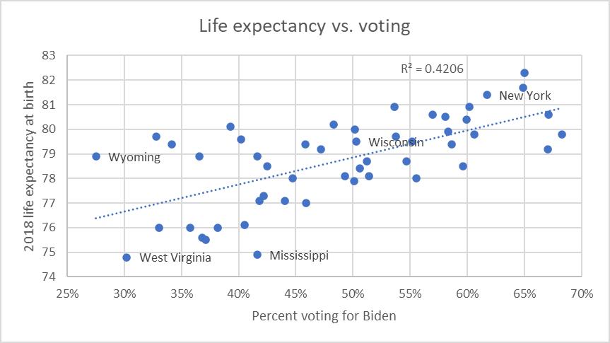 Life Expectancy vs. Voting