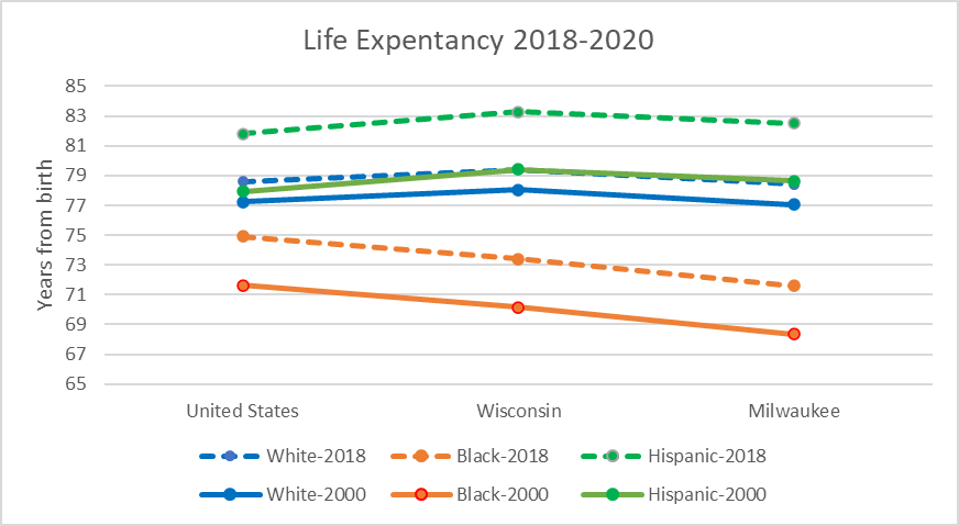 Life Expectancy 2018-2020