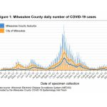 MKE County: COVID-19 Cases at Historic Low