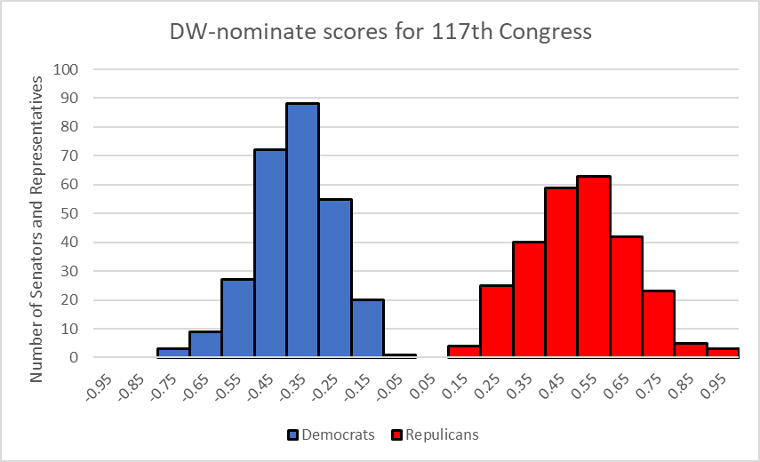 DW-nominate scores for 117th Congress