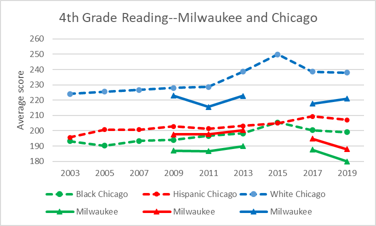4th Grade Reading--Milwaukee and Chicago