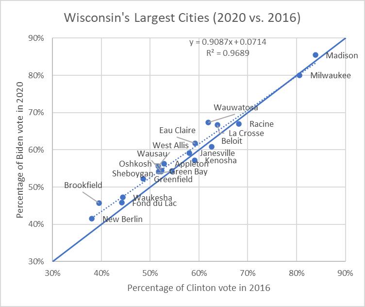 Wisconsin's Largest Cities (2020 vs. 2016)