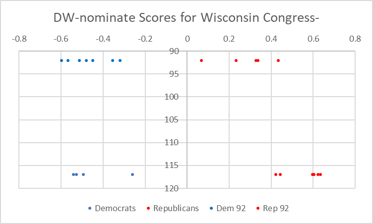 DW-nominate scores for Wisconsin Congress members