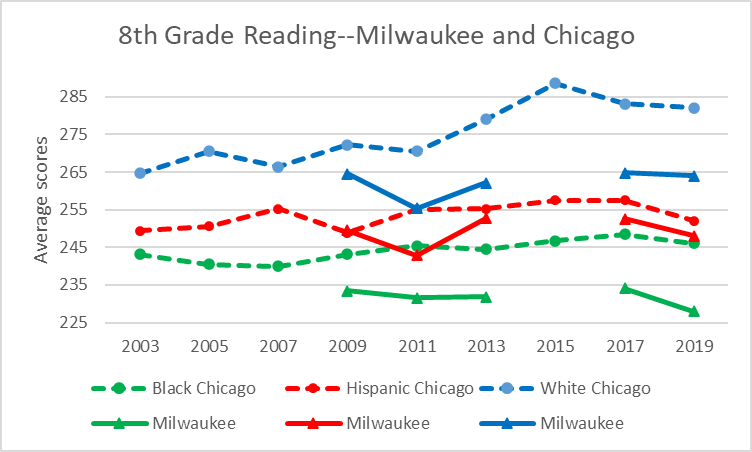 8th Grade Reading--Milwaukee and Chicago
