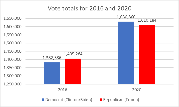 Vote totals for 2016 and 2020