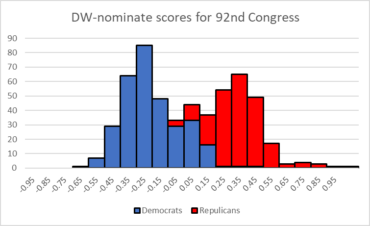 DW-nominate scores for 92nd Congress
