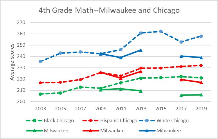 4th Grade Math--Milwaukee and Chicago