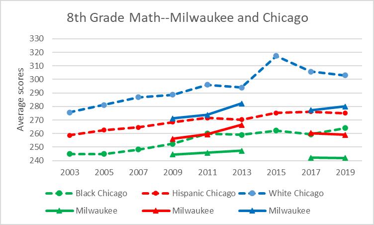 8th Grade Math--Milwaukee and Chicago