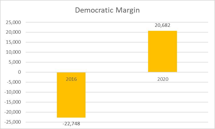 Democratic Margin