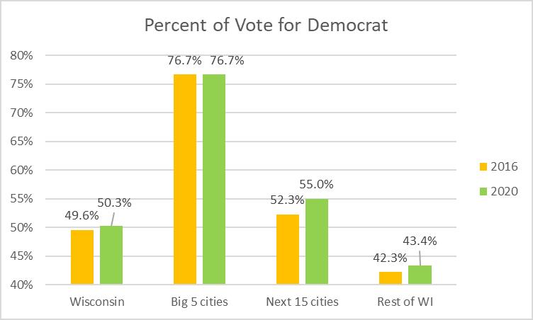 Percent of Vote for Democrat