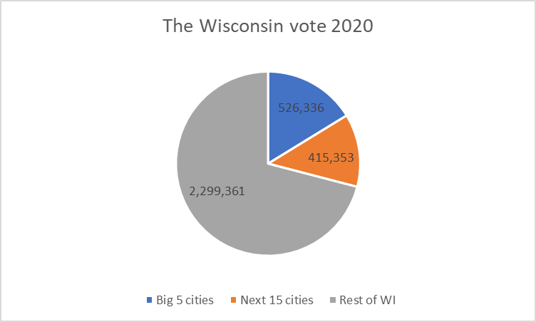 The Wisconsin ballot  successful  2020