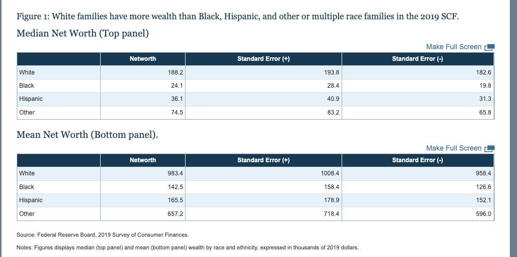 The Federal Reserve Board's 2019 Survey of Consumer Finances found large disparities between the wealth of white Americans compared to residents of other races. (Source: Federal Reserve Board, 2019 Survey of Consumer Finances)