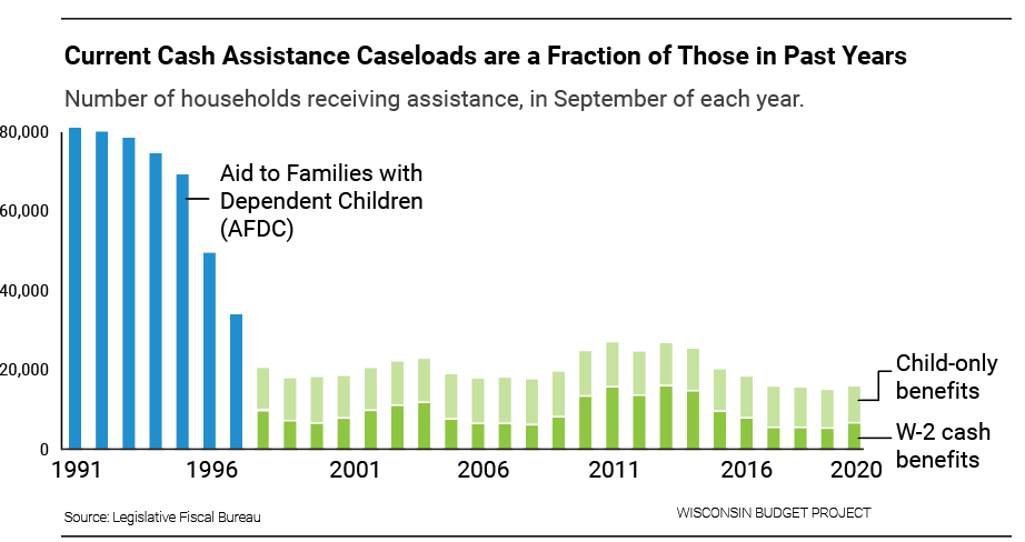 Current Cash Assistance Caseloads are a Fraction of Those in Past Years