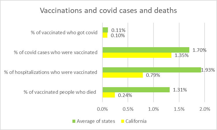 Vaccinations and covid cases and deaths