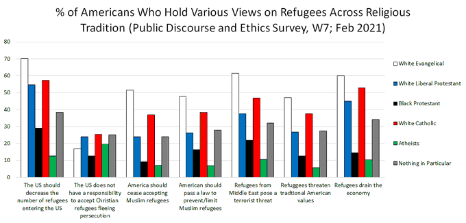 % of Americans Who Hold Various Views on Refugees Across Religious Tradition (Public Discourse and Ethics Survey, W7; Feb 2021)